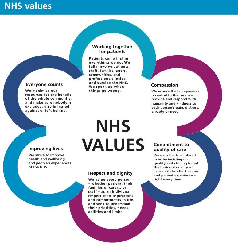 NHS Values